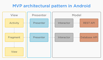 mvp architecture android